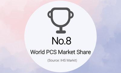 KEHUA Ranked 8th in World PCS Market Share