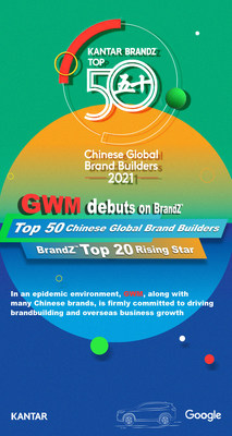 GWM Listed Among 2021 BrandZ™ Top 50 Chinese Global Brand Builders for the First Time