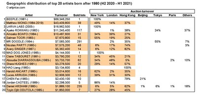 Top 20 artists born after 1980: sales by location (H2 2020 - H1 2021)
