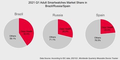 Zepp Health ocupó el primer lugar en envíos de relojes inteligentes para adultos en Brasil, Rusia y España.